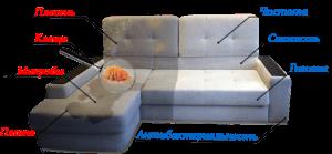 виды загрязнений дивана